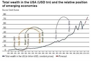 global_wealth_report_2011_credit_suisse